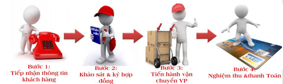 Quy trình chuyển văn phòng tại Hà Nội